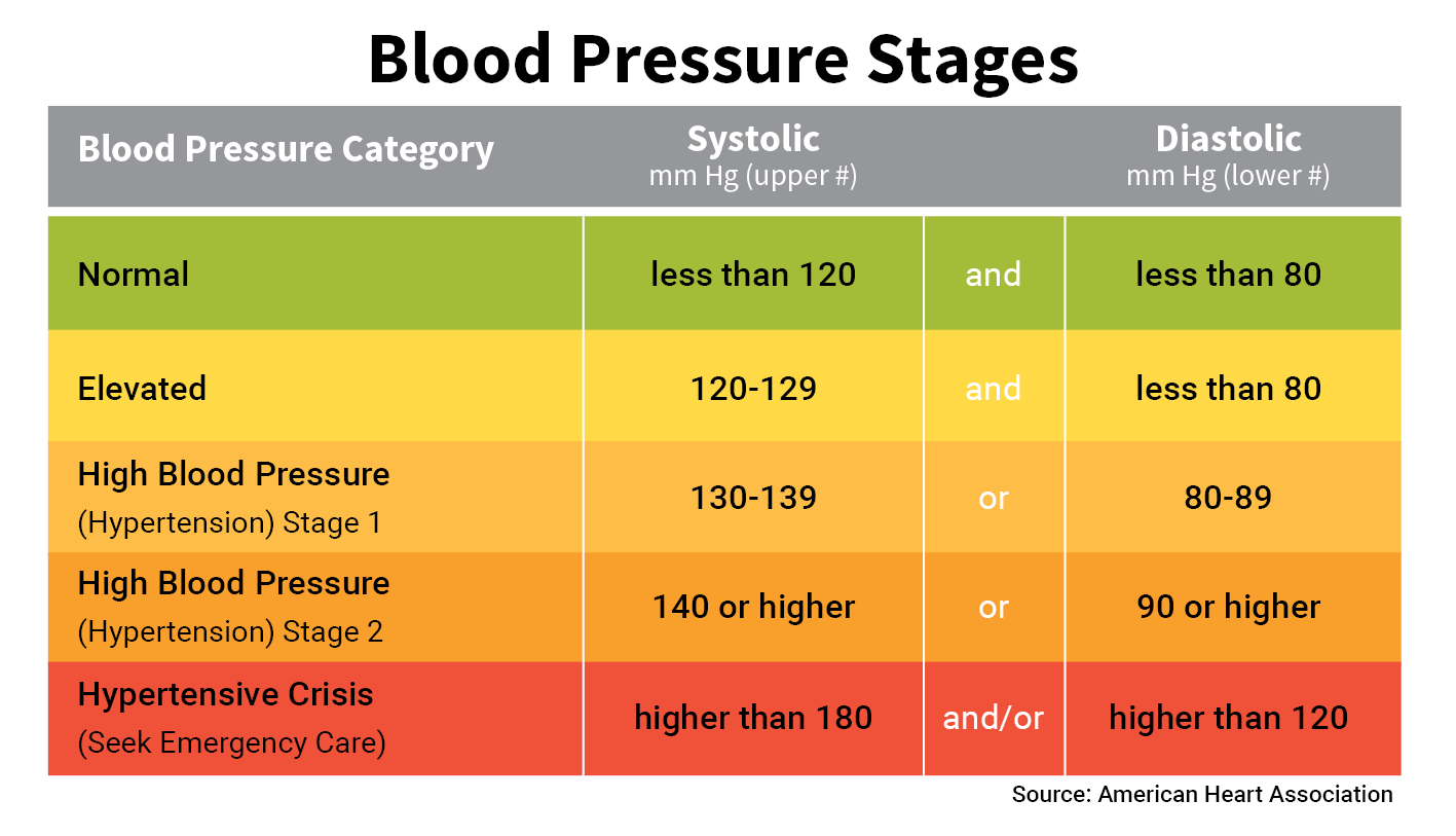 As overall type-setting gets worse, the readers blood presure inches closer to Hypertensive Crisis.